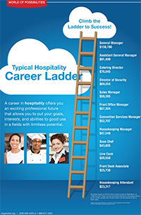 Click here to download the PDF of the Hospitality Career Ladder with salaries