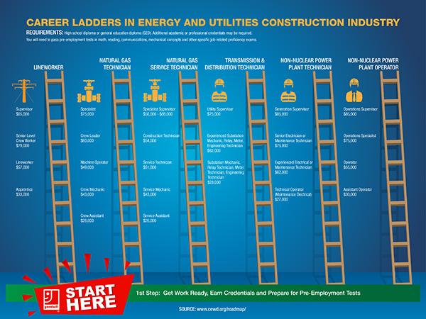 Energy Career Ladders