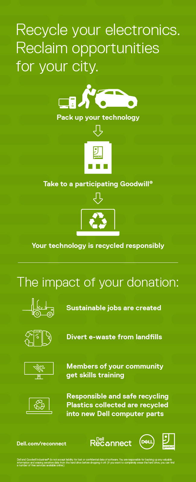 Dell Reconnect and Goodwill Electronic Recyling infographic